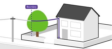 Home boundary
