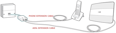 Fabulous Can I Connect My Bt Hub Using A Telephone Extension Lead Or Socket Wiring Digital Resources Helishebarightsorg