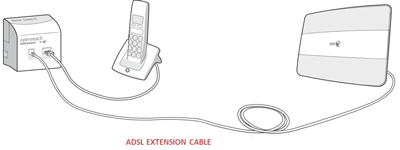 Fine Can I Connect My Bt Hub Using A Telephone Extension Lead Or Socket Wiring Digital Resources Helishebarightsorg