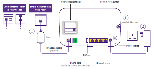 Bt Home Hub Wiring Diagram - Wiring Diagram Schematics Home Phone Socket Wiring Diagram on